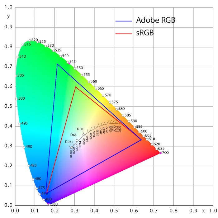 AdobeRGB-vs-sRGB_936px