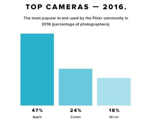 2016摄影设备排行榜、飘在思密达、首尔故事